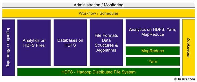 Hadoop Ökosystem in Kategorien