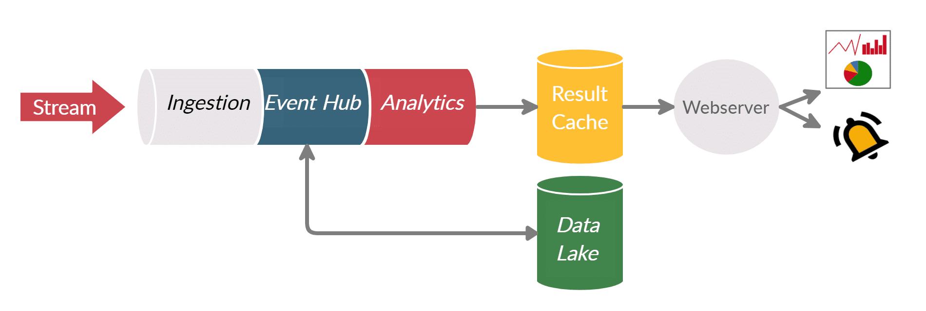 Architekturvariante für eine Stream Analytics Pipeline