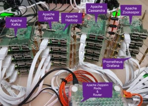 Stream Analytics Pipeline mit Raspberry Pi